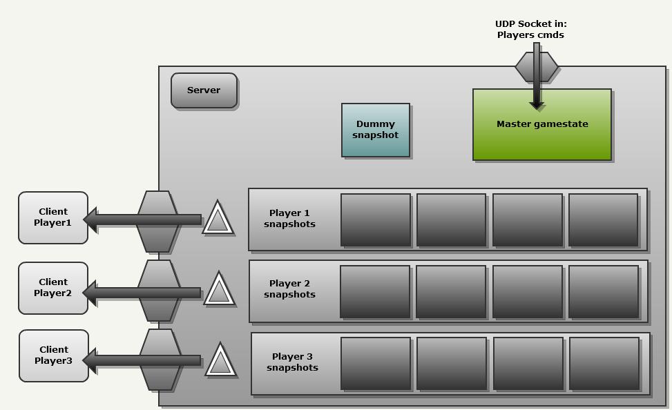 Quake 3 Source Code Review: Network Model