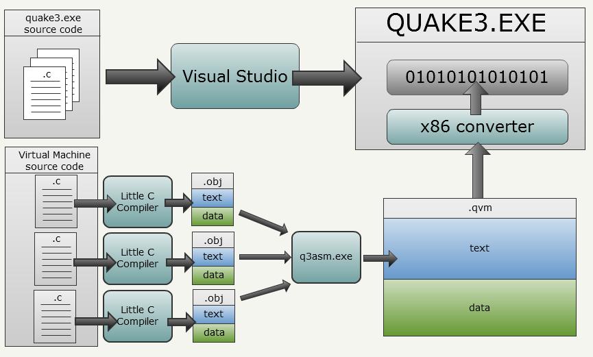 Quake 3 Source Code Review: Virtual Machine